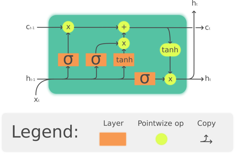 Schematic of a Long Short-Term Memory (LSTM) cell