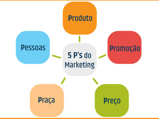 5p's de Marketing!