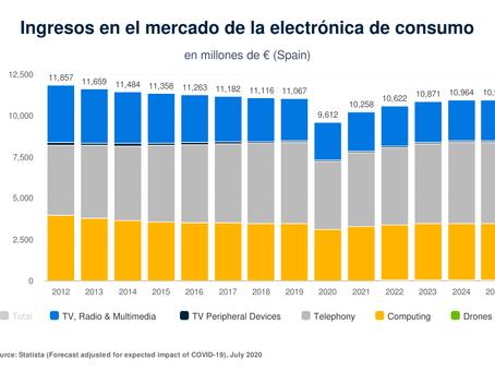 La electrónica de consumo en España