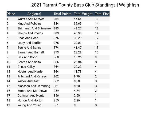2021 Tarrant County Bass Club Standings