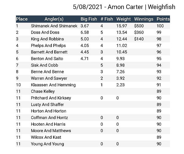 Amon Carter results.jpg