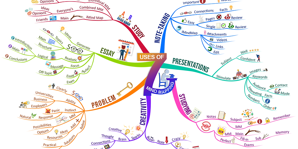 Mind Mapping Course