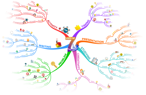 7 Usses of Mind Mapping.png