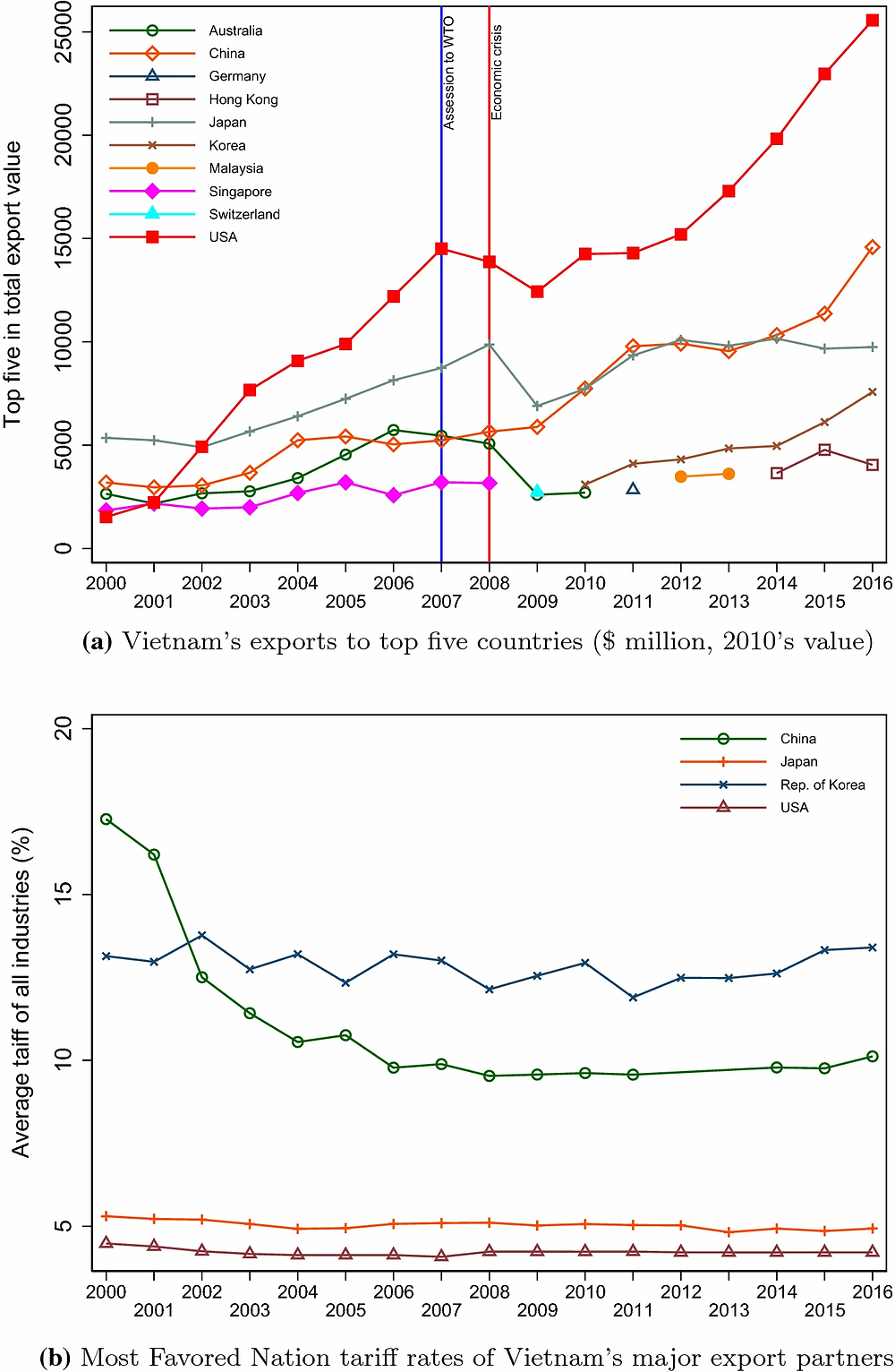 Export values and tariff rates