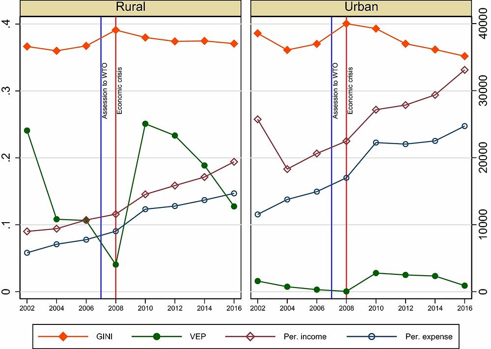 Households' welfare during 2002–2016