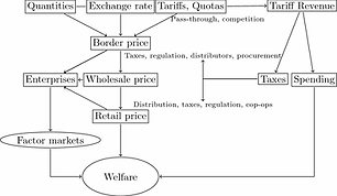 """""""Impact of Trade Liberalization on Household Welfare: An Analysis Using Household Exposure-to-Trade Indices"""". A new research article by Dr. Võ Tất Thắng, Director of Health and Agricultural Policy Research Institute (HAPRI) and Nguyễn Xuân Định, Research Associate, in Social Indicators Research, Forthcoming 2020. The paper quantifies the impact of trade liberalization at the  household level using data from the Vietnam Household Living Standard  Survey from 2002 to 2016. Household welfare is measured using income,  expenditure, and vulnerability to poverty. Unlike previous studies, we  address potential endogeneity at the household level by constructing  household exposure-to-trade indices as a proxy for trade liberalization.  These indices are advantageous as they capture the influence of trade  liberalization at the national level and the households' ability to  respond to new opportunities. The results suggest that trade liberalization improves Vietnamese household income and expenditure via  the export channel or the expansion of labor demand. Tariff reduction for exported goods is less favorable to household welfare. The impact of  trade liberalization became smaller and less significant after the  global downturn in 2008. Rural households suffered more vulnerability  from trade, and the poor gained fewer benefits after the financial  crisis in 2008. The results also imply that trade liberalization had different impact on  households over time, although opening process had positive impact on  the entire population over the long term. Our study highlights that  trade liberalization can have adverse effects on an economy after an  external economic shock and that the government should also focus on the  disadvantages of rural households and the poor. Programs or policies  that enable these groups to respond to changes in the labor market or to  cope with potential risks from trade would be beneficial. Thắng Võ and Định Nguyễn. """"Impact of Trade Liberalization on H"""