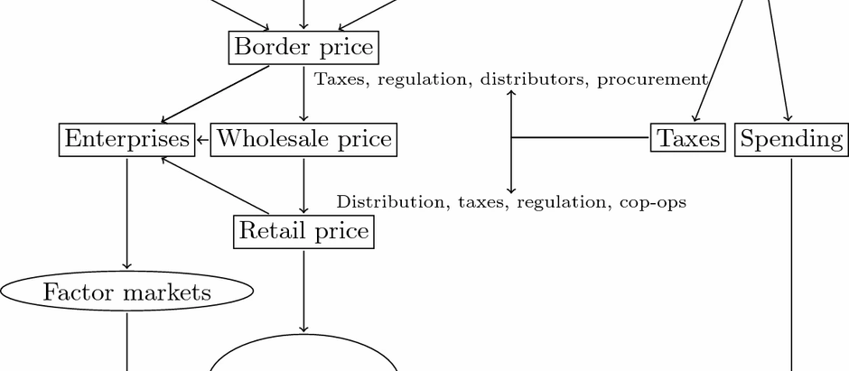 Impact of Trade Liberalization on Household Welfare