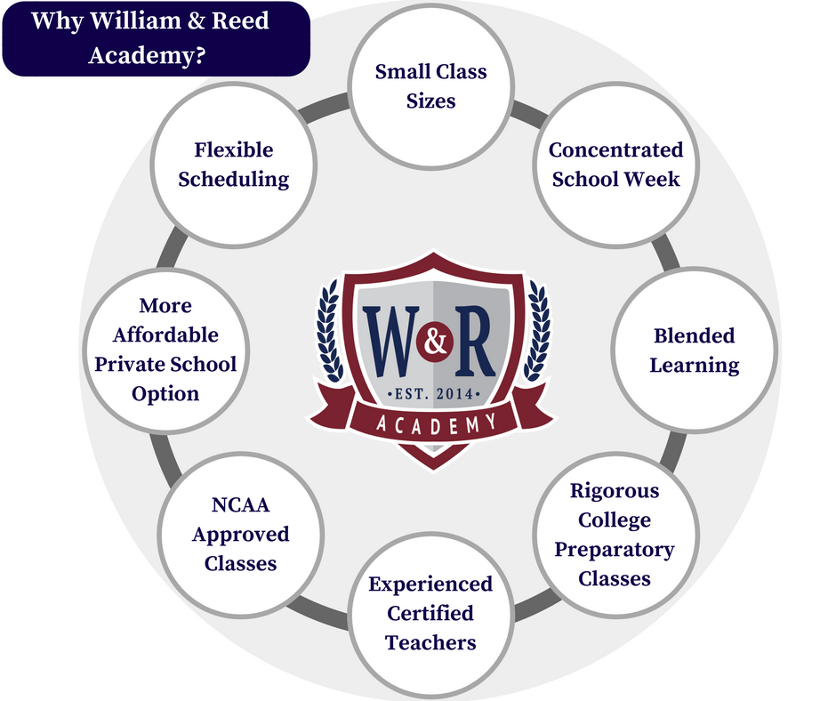 William Reed Academy, johns creek, private school, affordable private school, schools in atlanta, schools in alpharetta, schools in johns creek, private schools in georgia, affordable private schools in georgia, school for student athletes