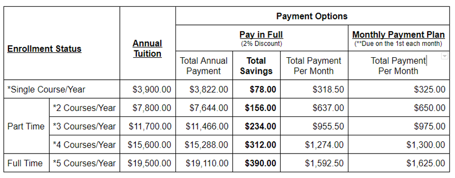 Annual Tuition Breakdown.png