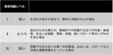 身体活動レベル.png