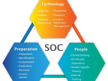 SOC Services – Security Investments for Your Organization