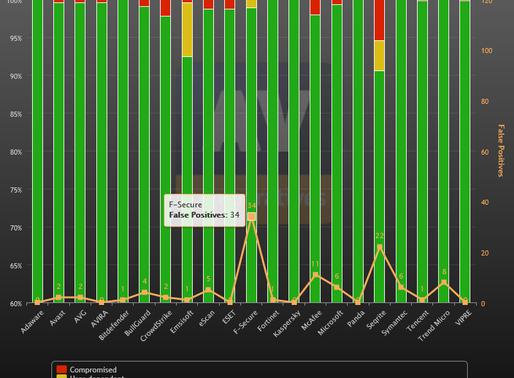 AV Defender Test Highest in April