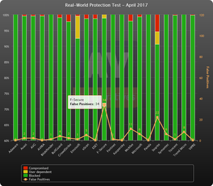 AV Defender April 2017 Test Results