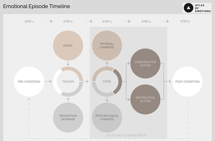 Emotional Episode Timeline - Atlas of Emotions. Access at: atlasofemotions.org