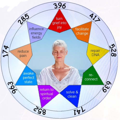 Solfeggio Frequencies (Healing Tones)