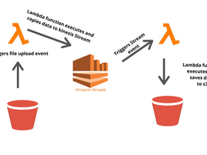 How to process simple data stream and consume with Lambda