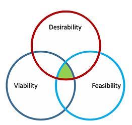 Feasibility-viability-desirability.png