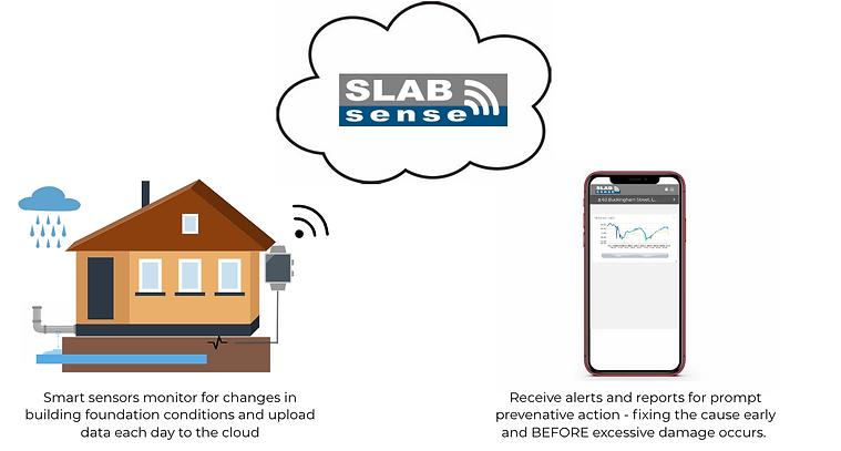 SLABsense Diagram.png