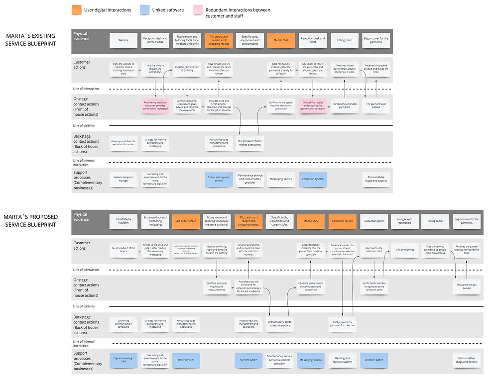Tailor&CO Service Blueprint