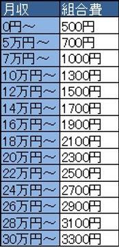 組合費の表.jpg