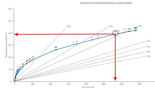 EnerOnline investment life ccycle belok curve rate of return Investointien elinkaarilaskenta ja sisäinen korko
