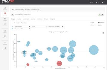 EnerOnline magic quadrant propety analysis Nelikenttäanalyysi kulutuksesta ja säästöpotentiaalista
