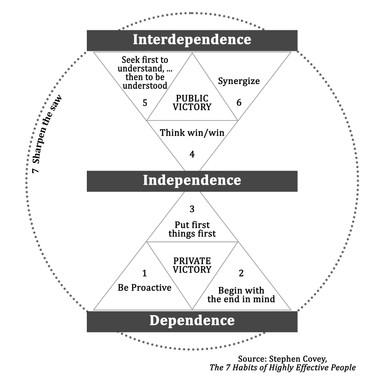 7 Habits graphic (1).jpg