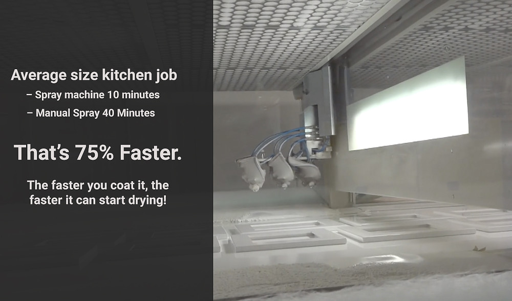 Spray machine finished kitchen cabinets 75% faster than manual spraying.