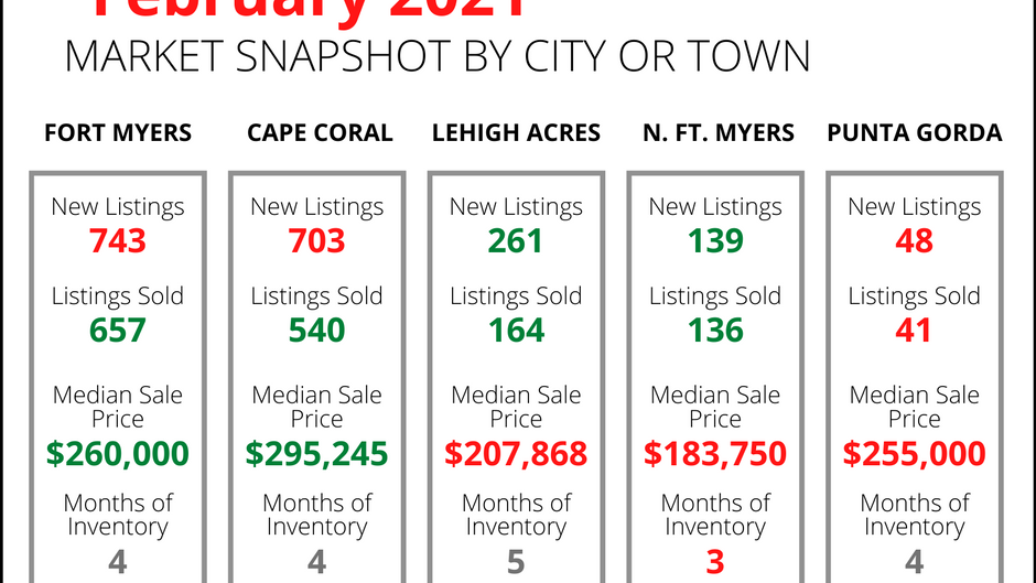 Residential sales continue to increase in SW Florida