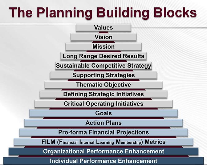 StrategicPlanningPyramid.png