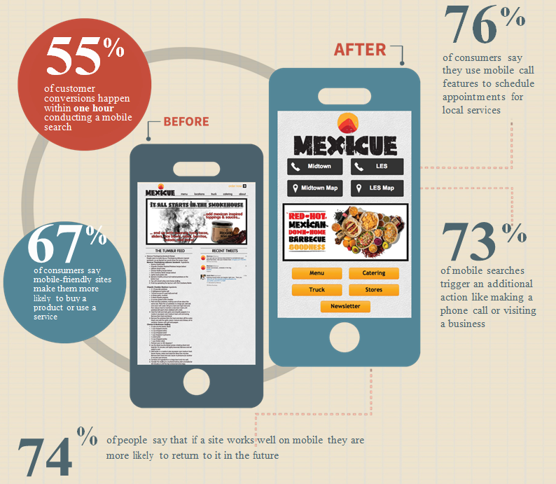 End users increase use of smart phones for restaurant reservations