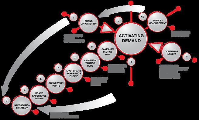 Exp Zambia Strategic Process - Sixth Sense Marketing