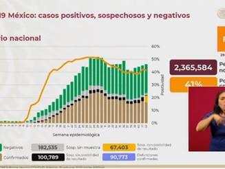 Acumulan 912 mil 811 casos de Covid-19