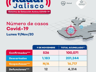 Jalisco supera cien mil casos de Covid-19