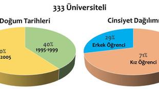 Üniversitelilerin Duygusal Zekâsı (2020-2021)