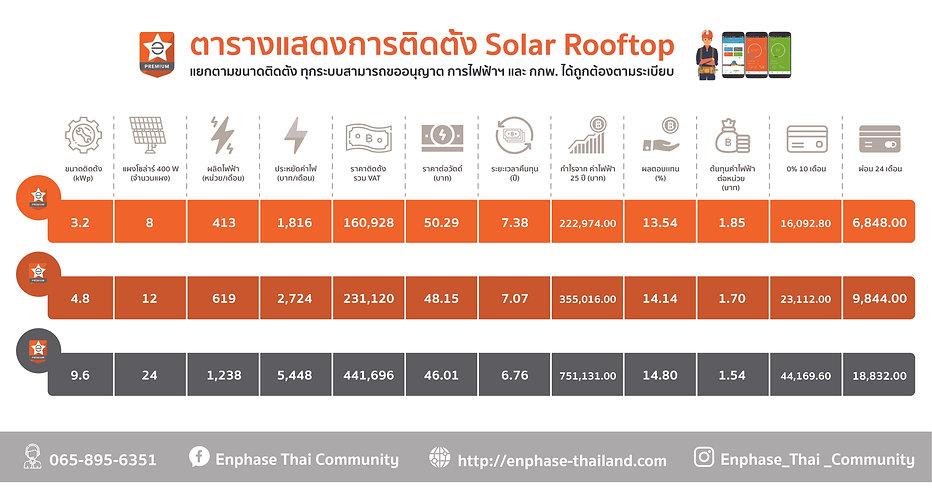 ตารางแสดงการติดตั้ง Enphase Solar Rooftop