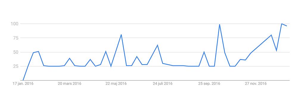 Graf som visar trend för oneOeight
