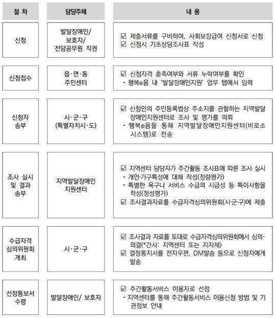 주간활동신청절차.png