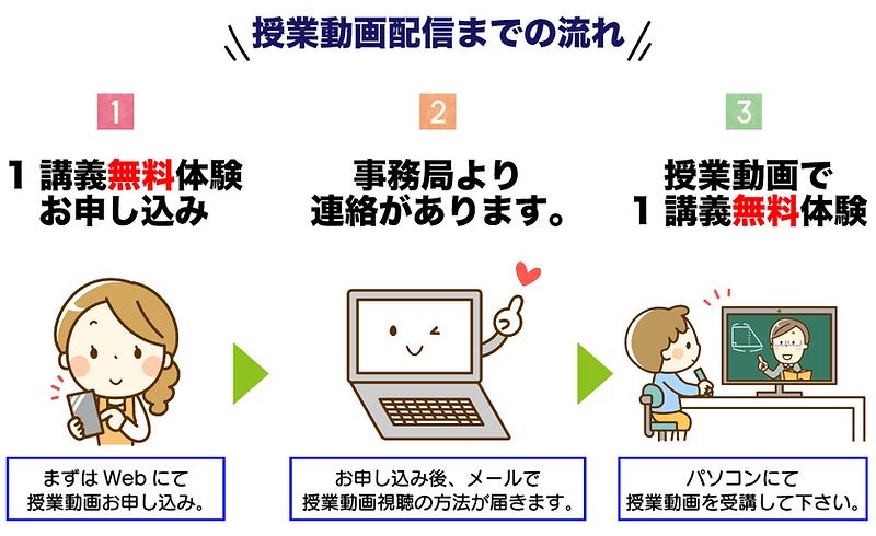 web授業動画配信までの流れ.png
