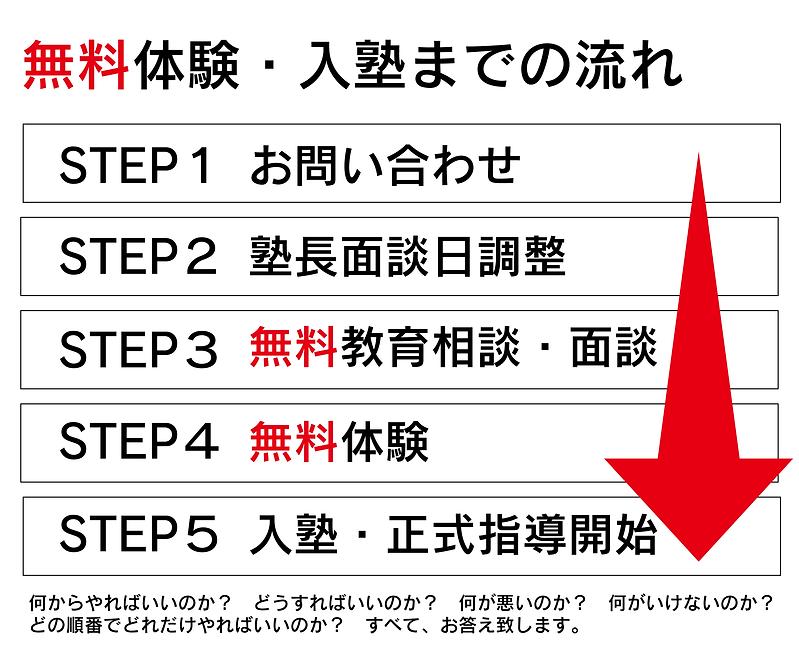 入塾までの流れ.png