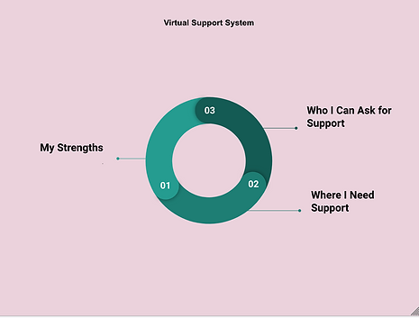 Virtual Support System.png