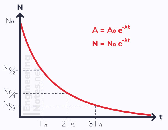 Radioactive decay graph, nuclear decay graph diagram. EngineeringNotes.net, EngineeringNotes, Engineering Notes