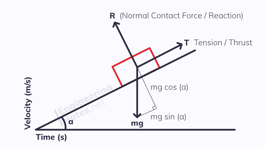 Representing Forces on force diagrams, free body diagrams, vectors, trigonometry. EngineeringNotes Engineering Notes