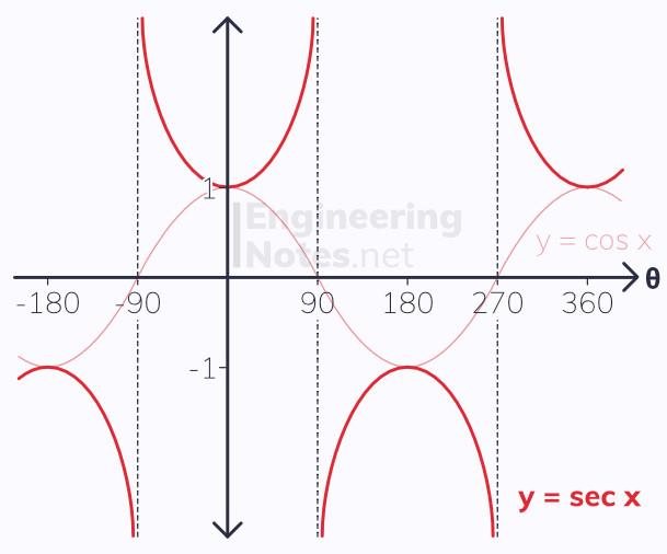 cosec sec graphs, sec graph, sec - cos comparison, A-Level Maths Notes. EngineeringNotes.net, EngineeringNotes, EngineeringNotes
