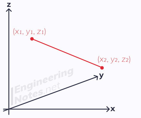 3D Vectors, Vectors in 3D, Vectors in three dimensions, A-Level Maths Notes. EngineeringNotes.net, EngineeringNotes, Engineering Notes