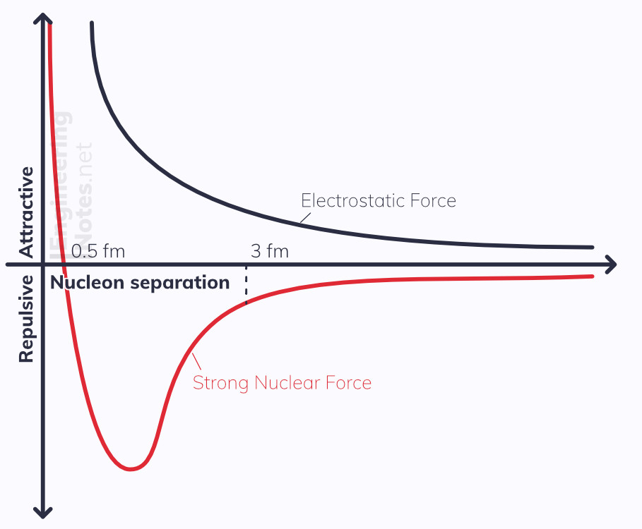 Nuclear force diagram, electrostatic force diagram, nucleon forces diagram, nucleon interactions. EngineeringNotes.net, EngineeringNotes, Engineering Notes