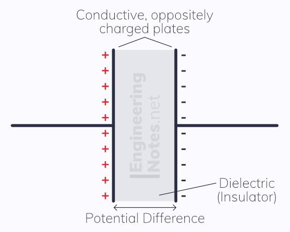 Capacitor diagram, capacitance diagram, dielectric diagram. EngineeringNotes.net, EngineeringNotes, Engineering Notes