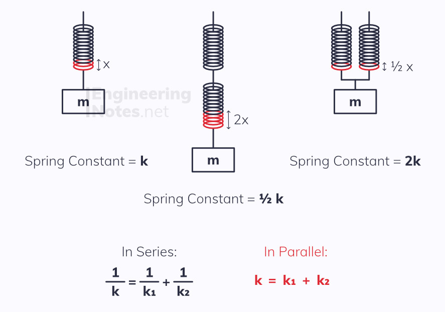 Spring Constant in series and parallel diagram and equations. A-Level Physics revision study guide notes. EngineeringNotes