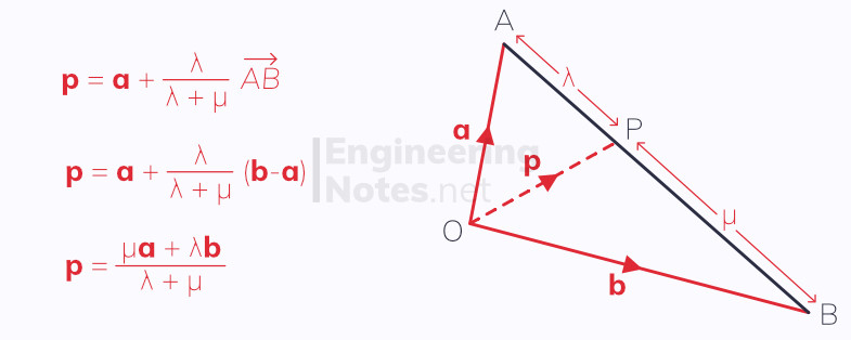 Geometric problems and vectors, vector problems, A-level maths notes. EngineeringNotes.net, EngineeringNotes, Engineering Notes