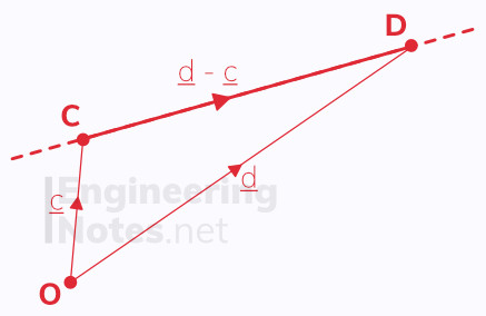 Vector equation of a line in 3D. Free online a-level further maths core pure 1 CP1 notes. EngineeringNotes.net, EngineeringNotes, Engineering Notes.